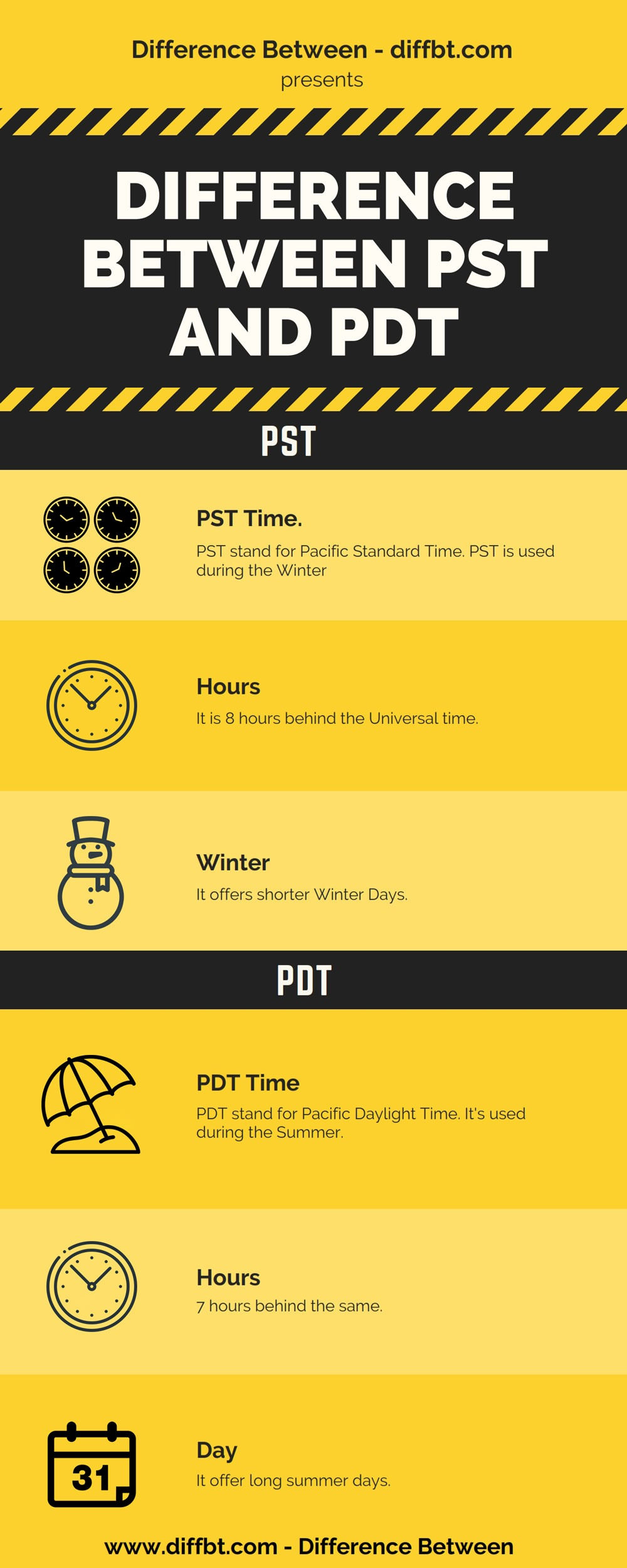 Difference Between PST and PDT - PST vs PDT