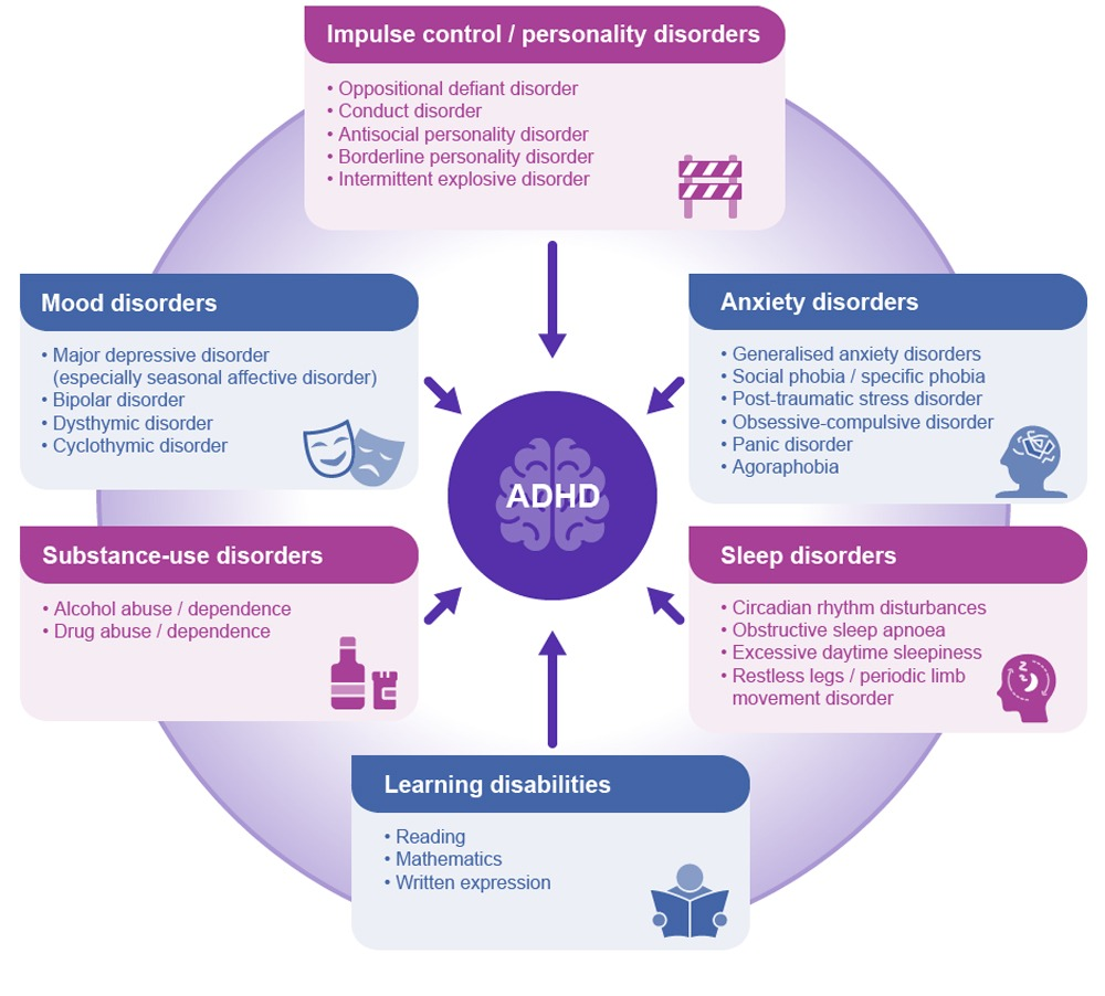 Difference-Between-ADD-and-ADHD