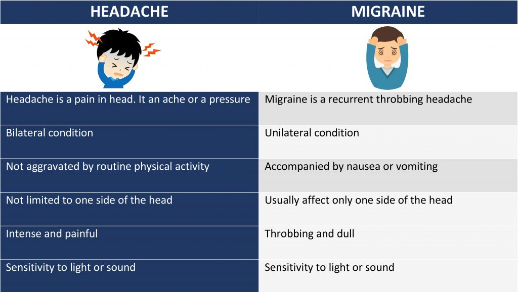 Difference-Between-Headache-and-Migraine