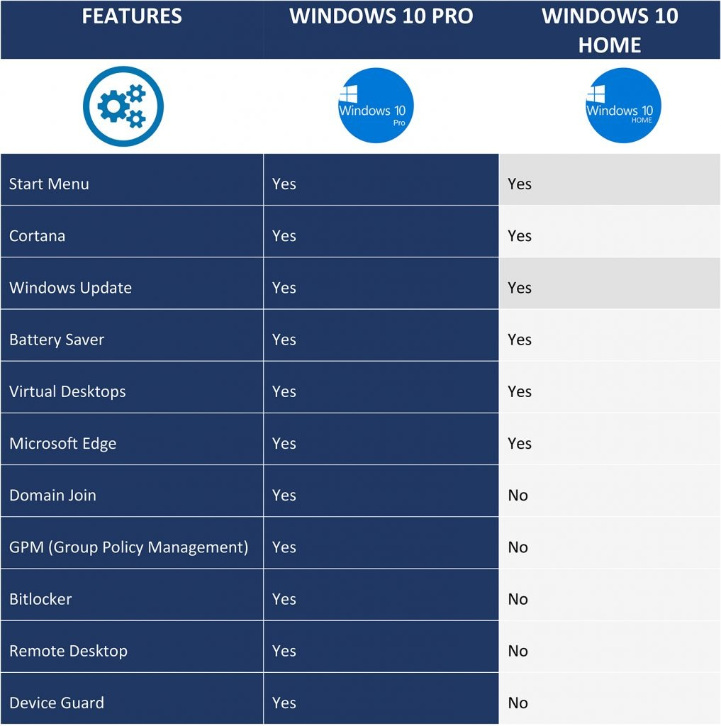 Difference-Between-Windows-10-Pro-and-Home