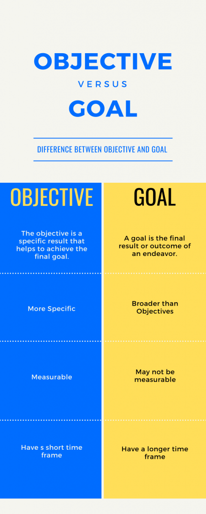 Difference-Between-Objective-and-Goal